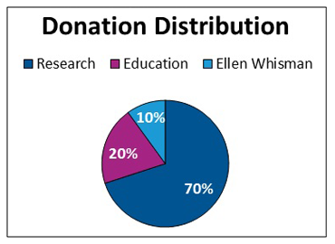donation_distribution
